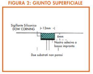 giunto superficiale silicone