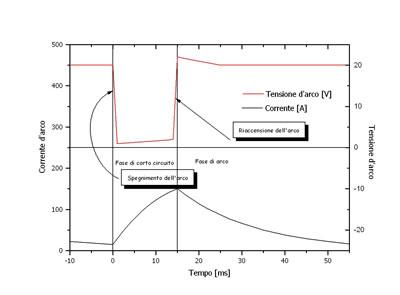Corrente e tensione d'arco nel corso del trasferimento del metallo per corto circuito
