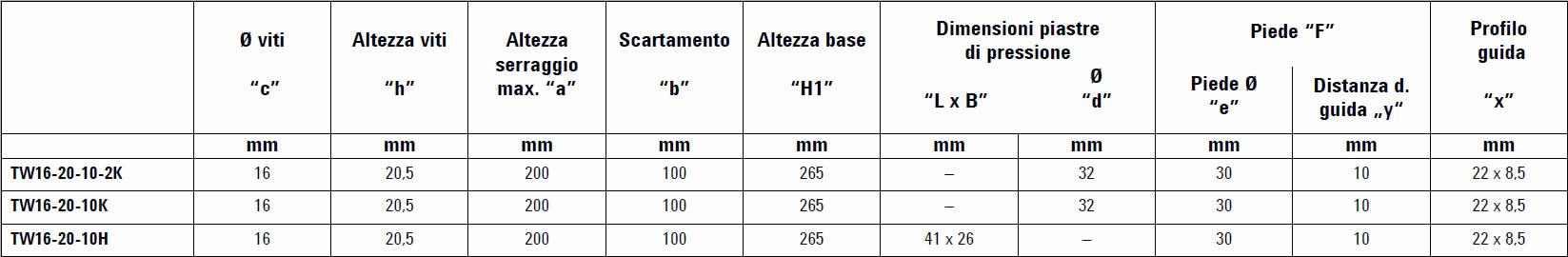tabella dettagliata elementi di serraggio TW16
