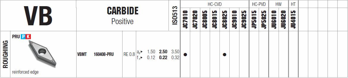 tabella dettagliata inserto VBMT 160408-PRU