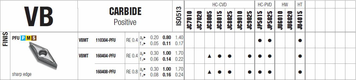 tabella dettagliata inserto VBMT 110304-PFU