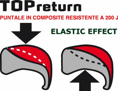 puntale TOP RETURN resistente a 200J COFRA
