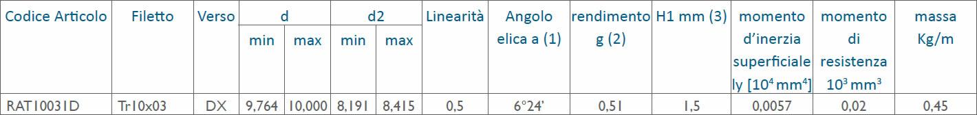 tabella dettagliata viti rullate trapezoidali Tr10x03