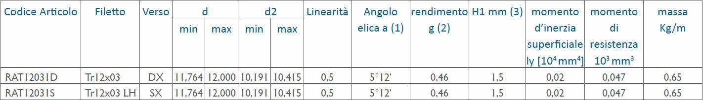tabella dettagliata viti rullate trapezoidali Tr12x03