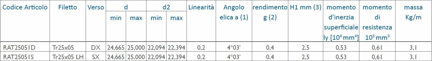 tabella dettagliata viti rullate trapezoidali Tr25x05