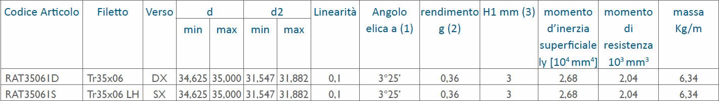 tabella dettagliata viti rullate trapezoidali Tr35x06