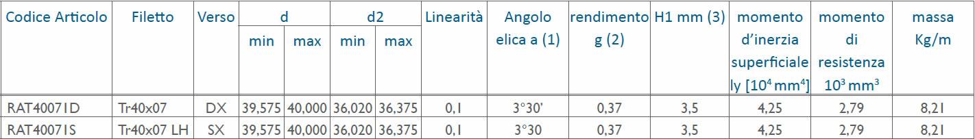 tabella dettagliata viti rullate trapezoidali Tr40x07