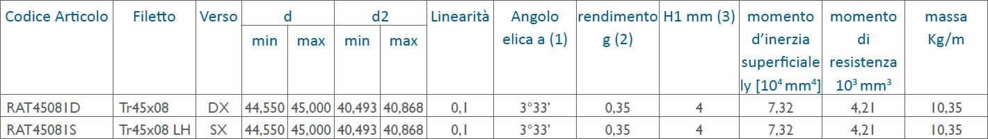 tabella dettagliata viti rullate trapezoidali Tr45x08