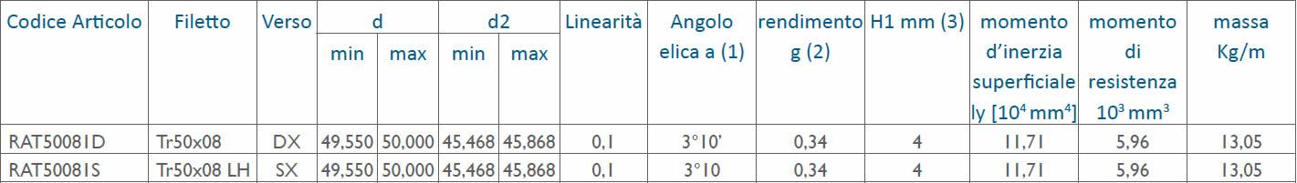 tabella dettagliata viti rullate trapezoidali Tr50x08