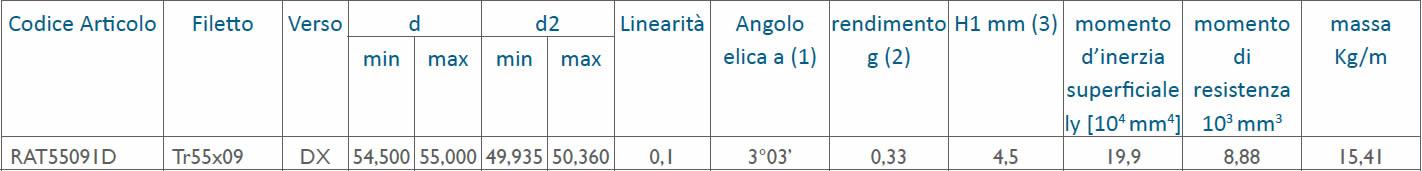 tabella dettagliata viti rullate trapezoidali Tr55x09
