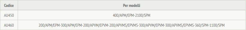 tabella dettagliata interruttore di prossimità AU450