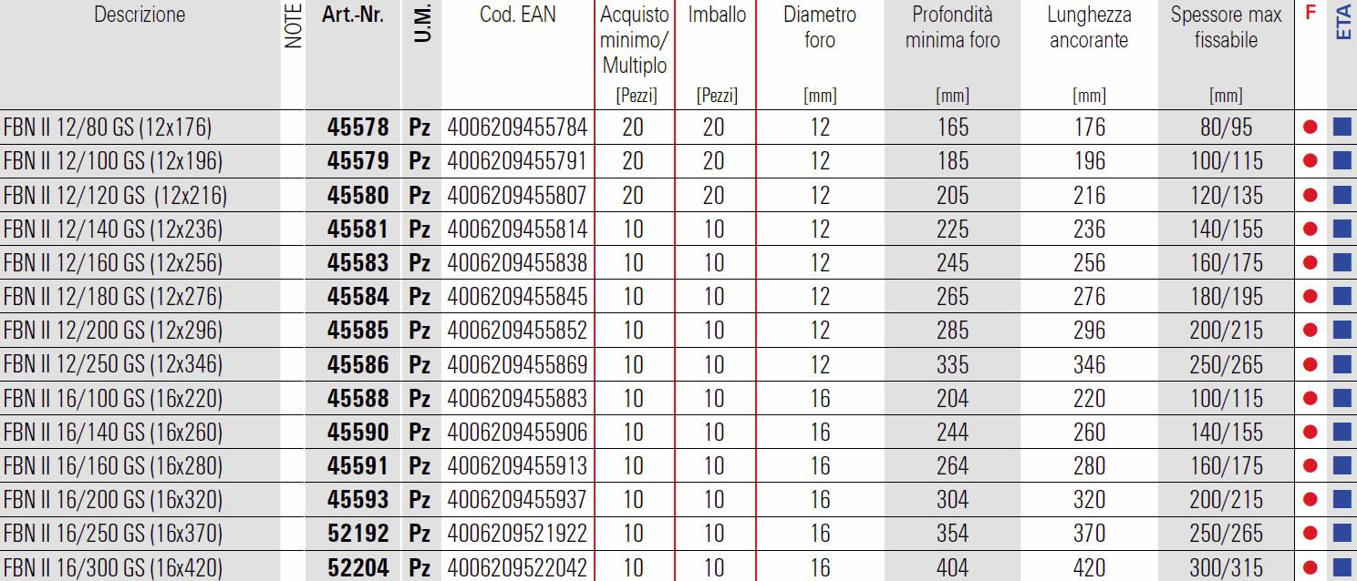 Scheda ancorante acciaio certificato FBN II GS Fischer