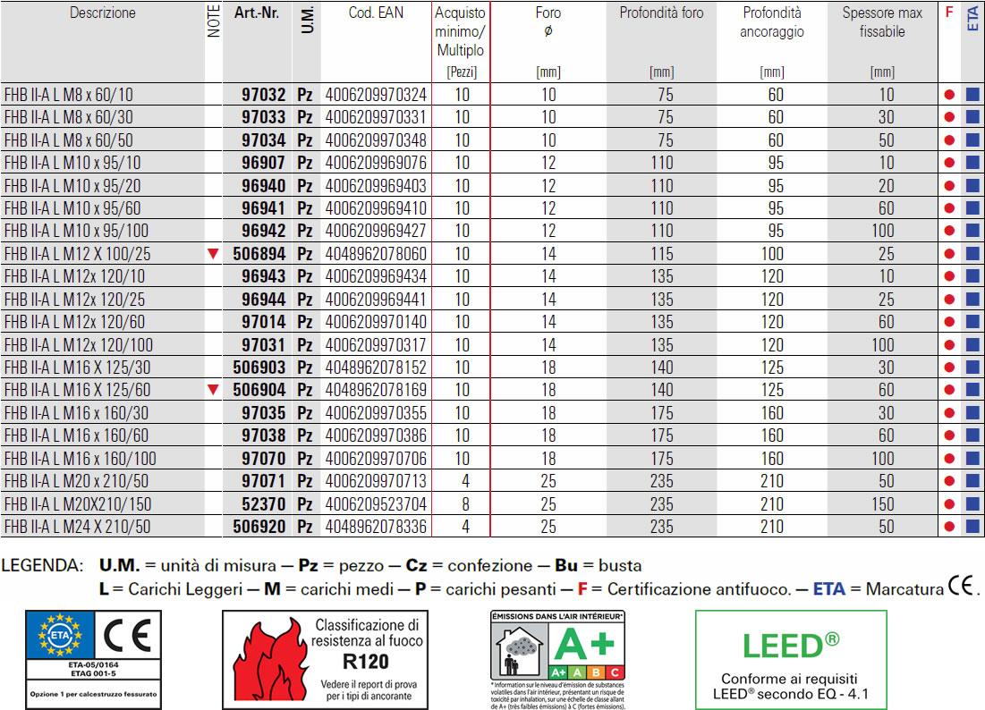 Scheda barra multicono lunga in acciaio zincato 5.8 Fischer