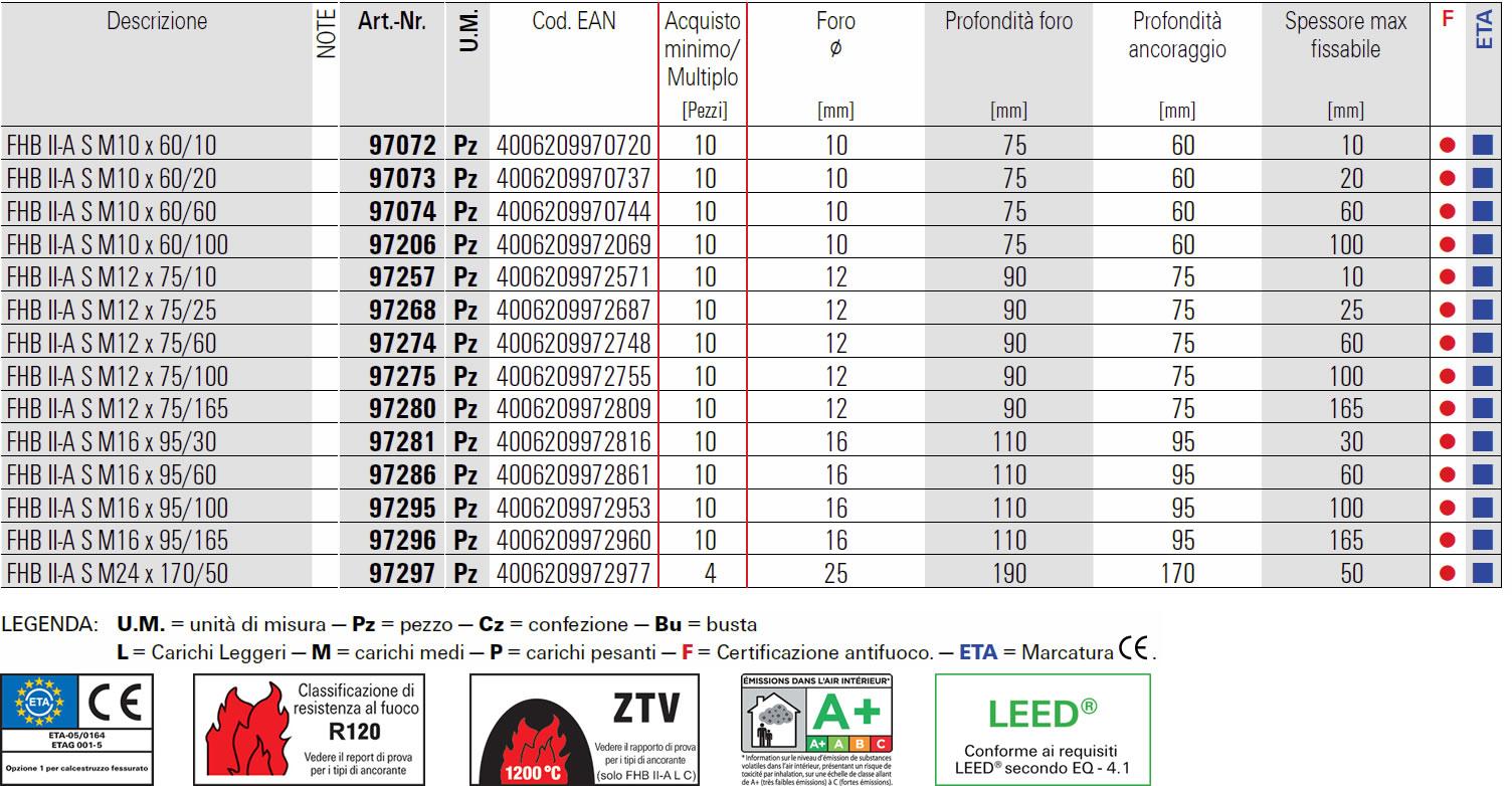 Scheda barra multicono corta in acciaio zincato 5.8 Fischer