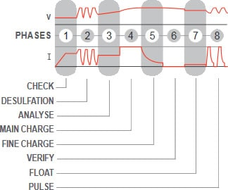 batteria PULSE TRONIC