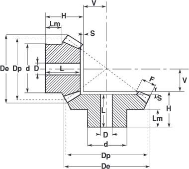 tabella dettagliata coppie coniche