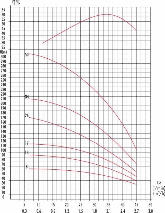 grafico elettropompa 4M FF45/34