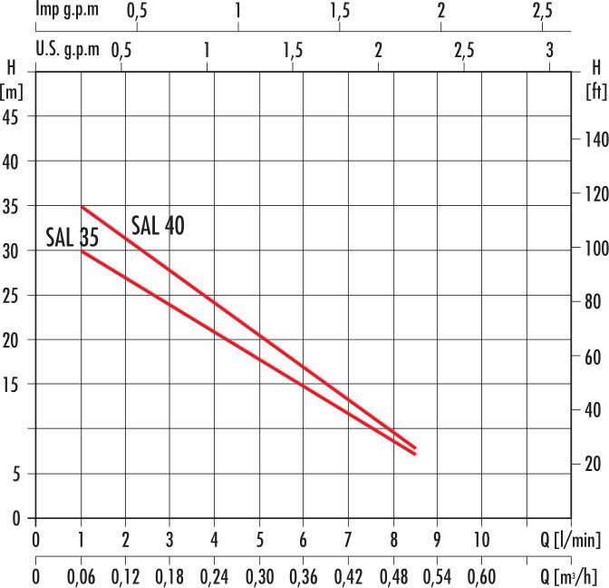 grafico curva di funzionamento elettropompa SAL40