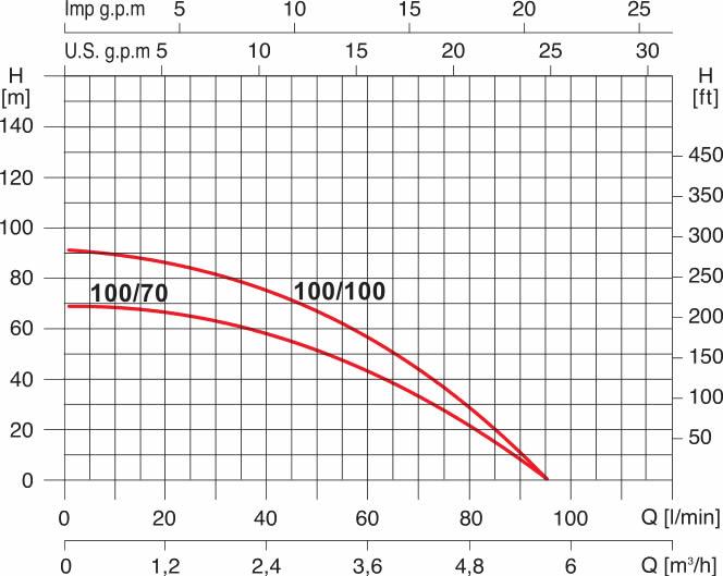 grafico elettropompa Acuasub 100/100
