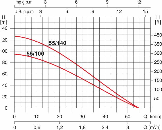 grafico elettropompa Acuasub 55/140