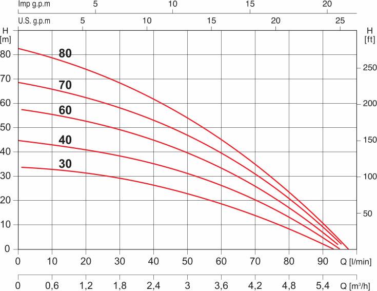 grafico elettropompa acuatec80