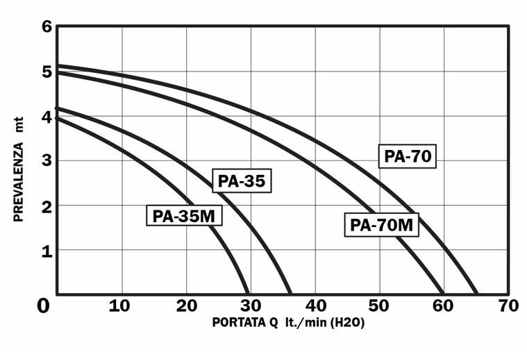 grafico elettropompa PA35M220V