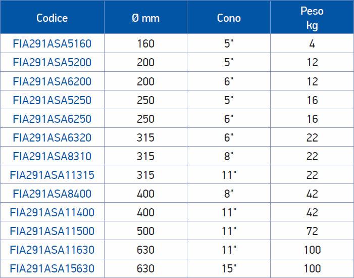 tabella dettagliata flangia 291