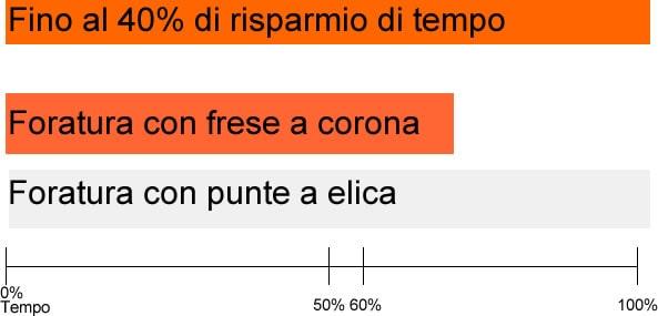 percentuale minor tempo frese a corona