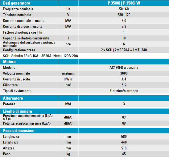 tabella dettagliata generatore portatile P3500i