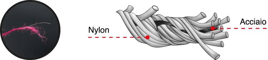 guanti Cofra EVOTRIO