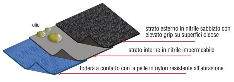 guanti Cofra BLACK DEEP