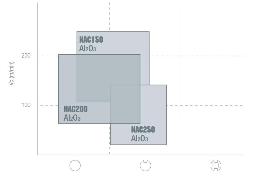 tabella dettagliata CNGA 120404-GS
