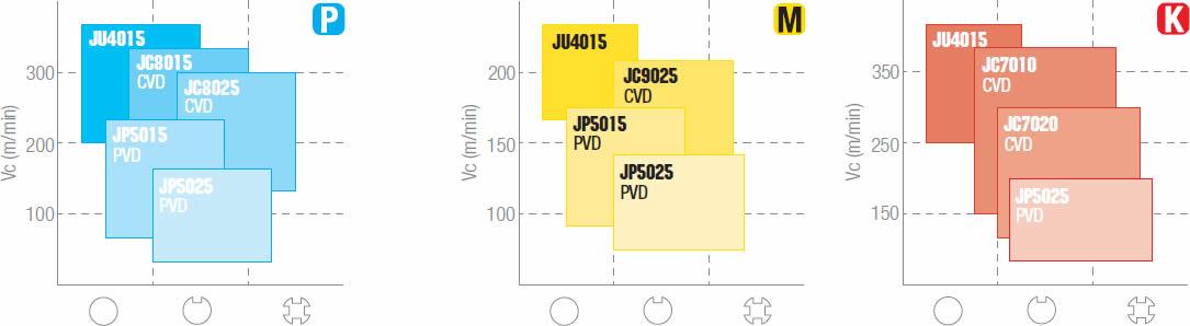 tabella dettagliata inserto DCMT 070202-PMU