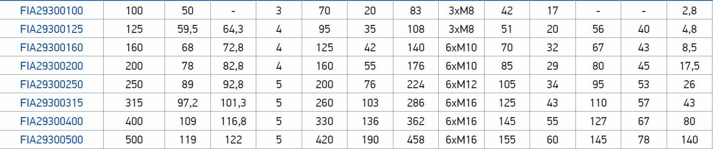 tabella dettagliata mandrino 293
