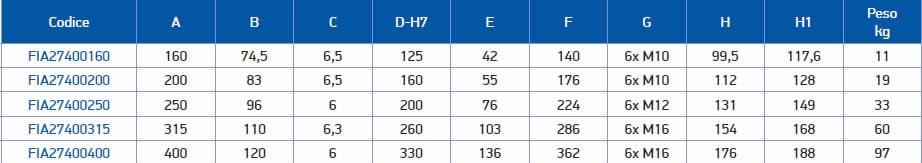 tabella dettagliata mandrino 274