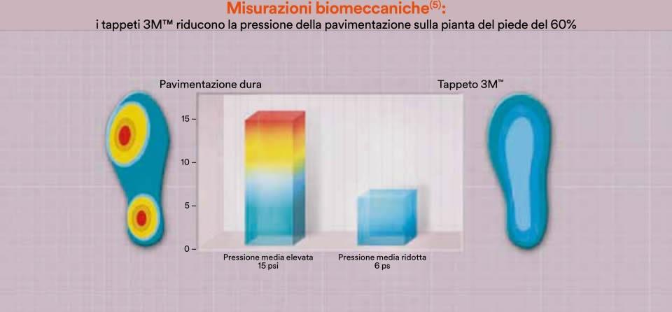 misurazioni biomeccaniche tappeto 5100 3M