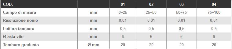 Dettagli micrometri centesimali LTF