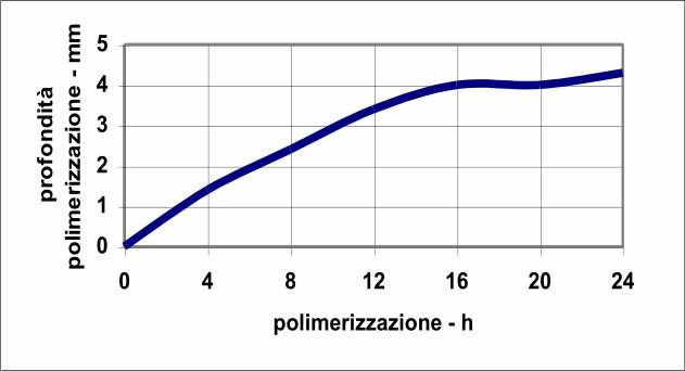 grafico profondità di polimerizzazione