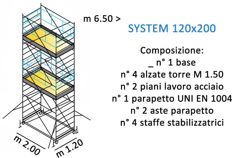 composizione ponteggi SYSTEM 120X200