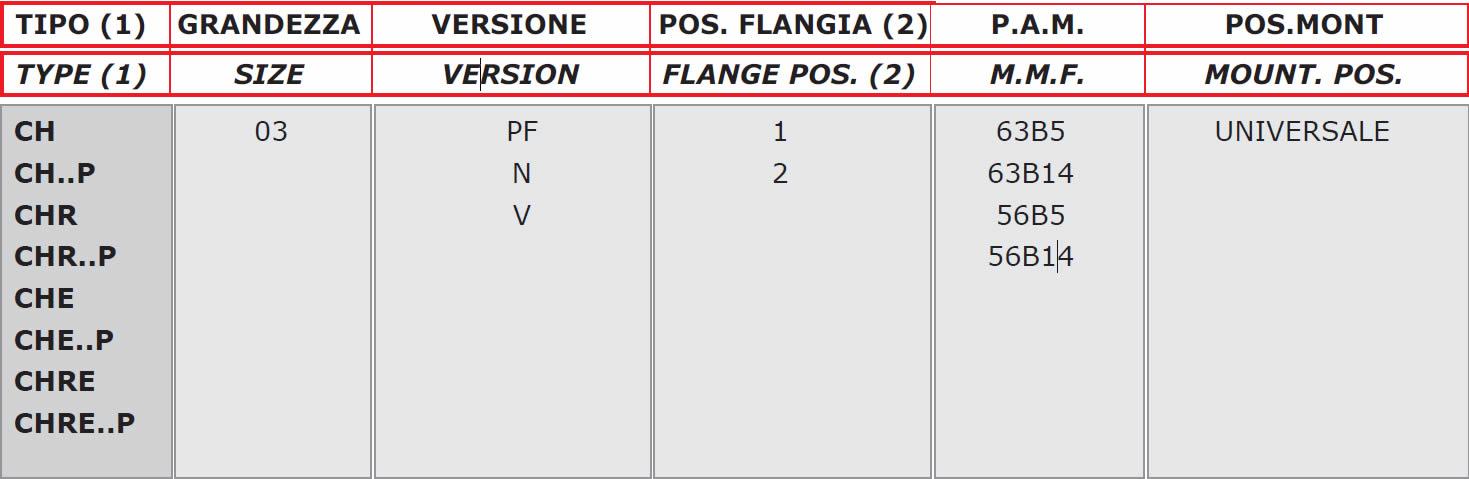 tabella dettagliata riduttore di giri CH03