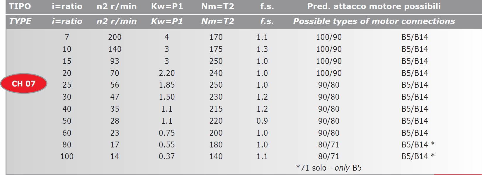 tabella dettagliata riduttore di giri CH07
