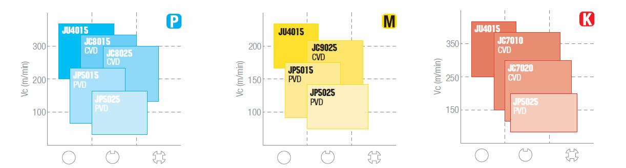 tabella dettagliata inserto CCMT 060202-PMU