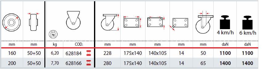 Dettagli tecnici ruote TR-ROLL 62AL