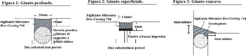 Caratteristiche silicone 798