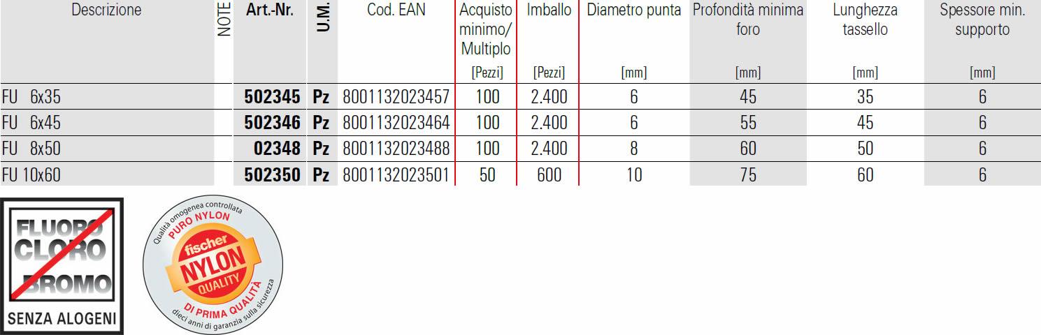scheda tecnica tassello universale FU fischer