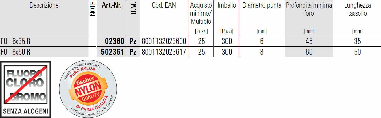 scheda tecnica tassello universale FU-R fischer