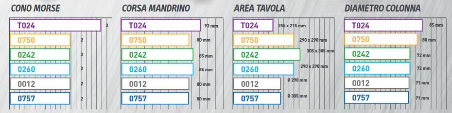 tabella grafico trapani a colonna FERVI
