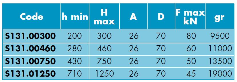 Caratteristiche Appoggi a vite tipo pesante SPD S131
