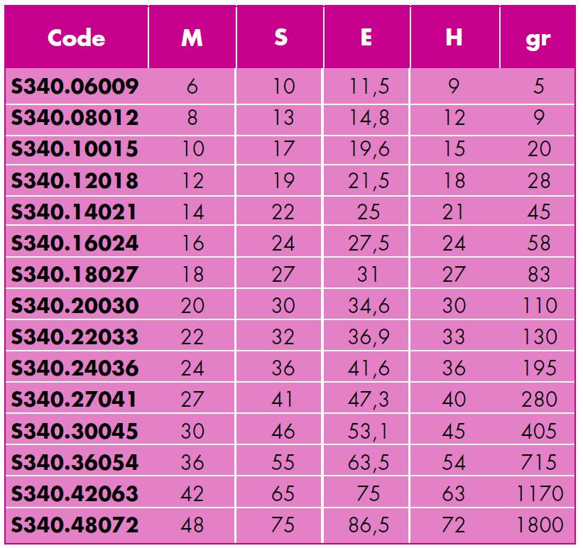Caratteristiche Dadi alti torniti SPD S340