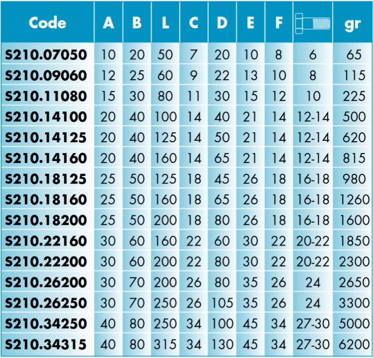Caratteristiche Staffe semplici SPD S210